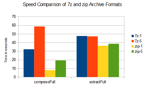 Why Zip Is a Better Archive Format than 7z | 99 Developer Tools